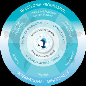 ibdp-programme-bangalore
