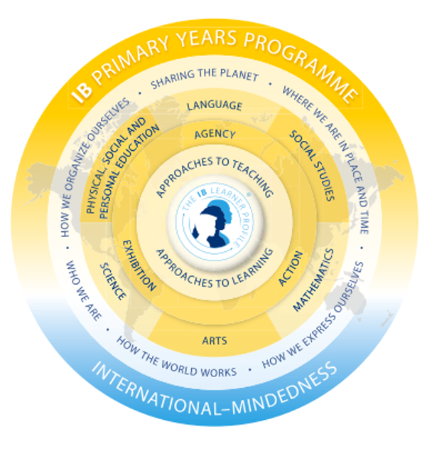 IB Primary Years Programme