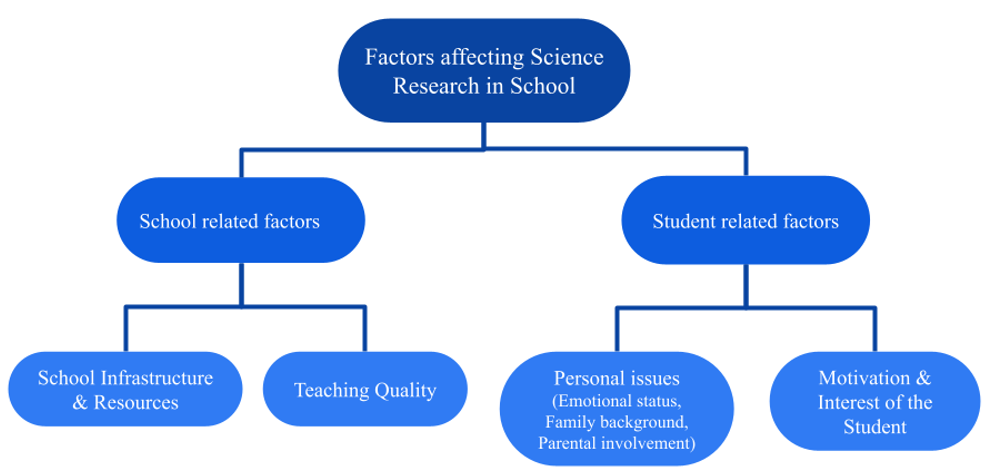 Science Research projects in International School